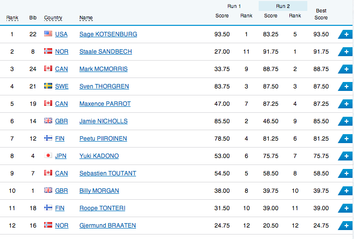 Men's Slopestyle Final Standings